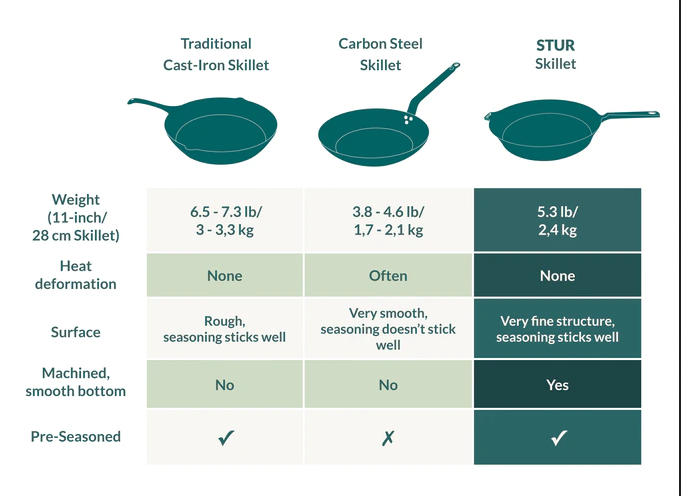 How Stur skillet is different?